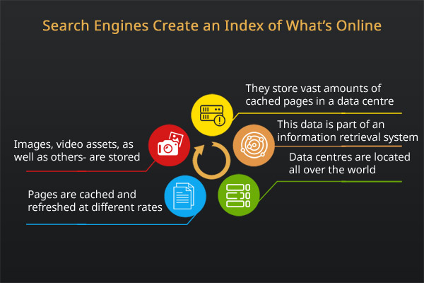 schematic graphic showing how search engines crawl and index the internet