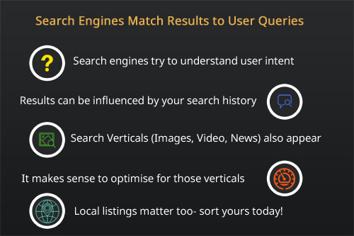 search engines attempt to understand user intent when selecting results for queries