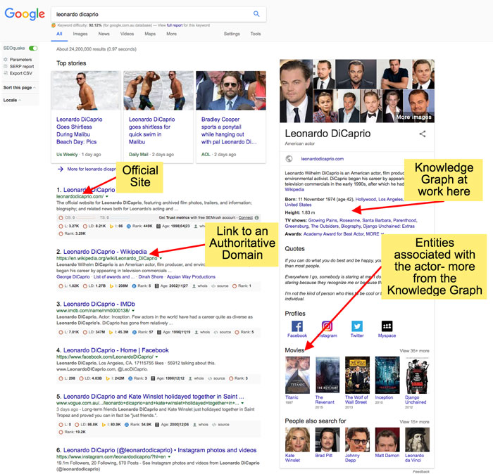 entities associated with a searched subject appear as part of the knowledge graph